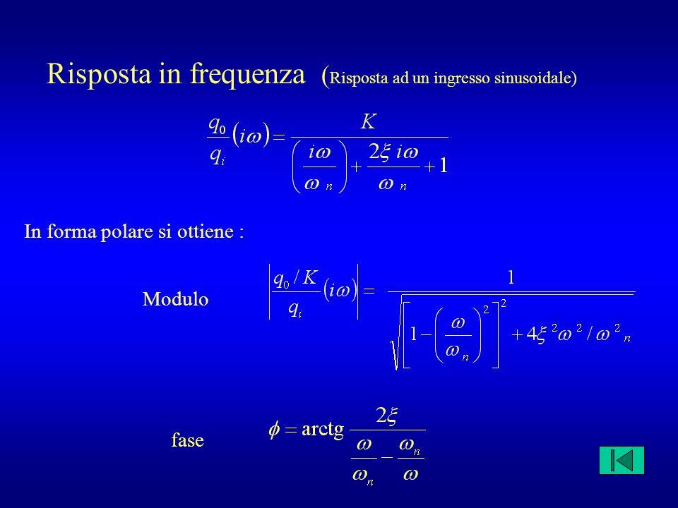 Risposta in frequenza (Risposta ad un ingresso sinusoidale)