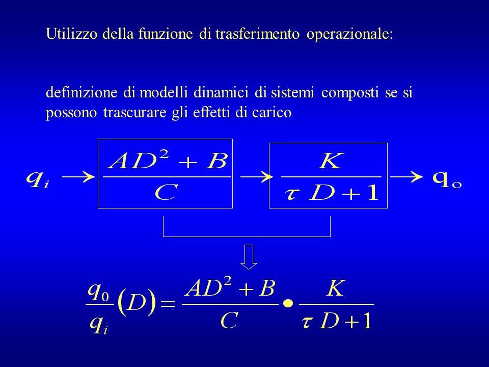 Utilizzo della funzione di trasferimento operazionale: