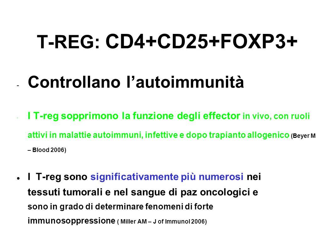 T-REG: CD4+CD25+FOXP3+ Controllano l'autoimmunità
