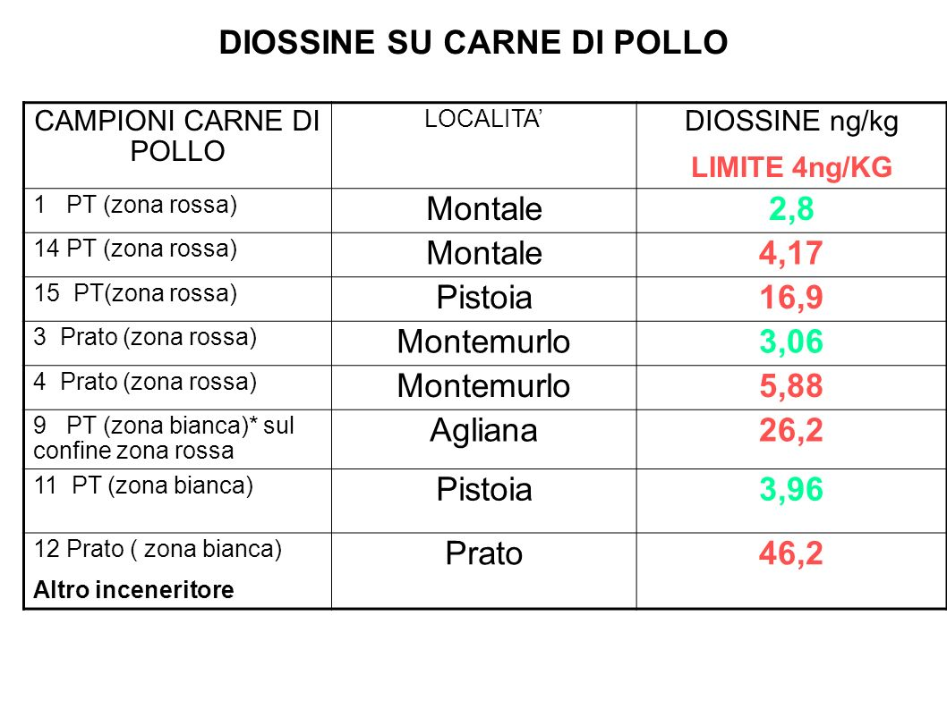 DIOSSINE SU CARNE DI POLLO