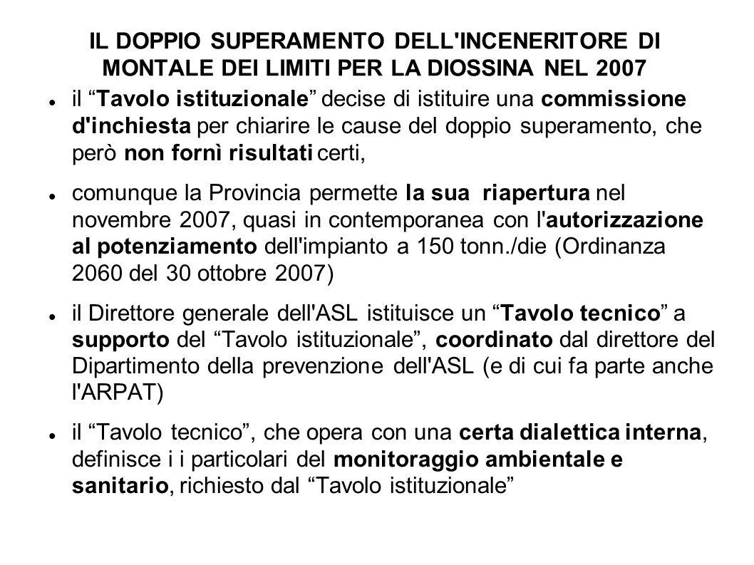 IL DOPPIO SUPERAMENTO DELL INCENERITORE DI MONTALE DEI LIMITI PER LA DIOSSINA NEL 2007