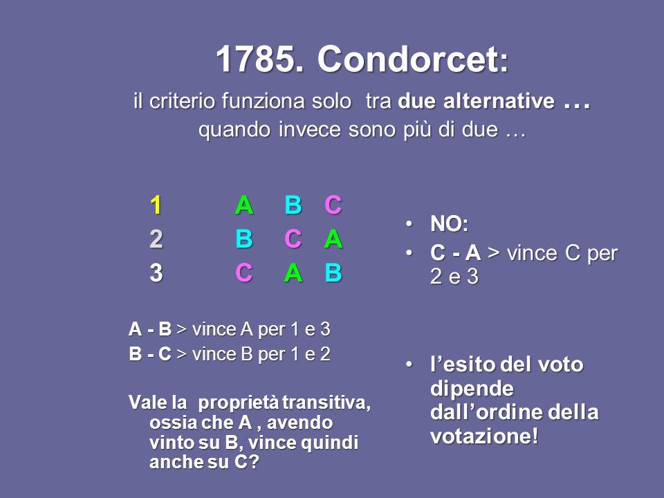 1785. Condorcet: il criterio funziona solo tra due alternative … quando invece sono più di due …