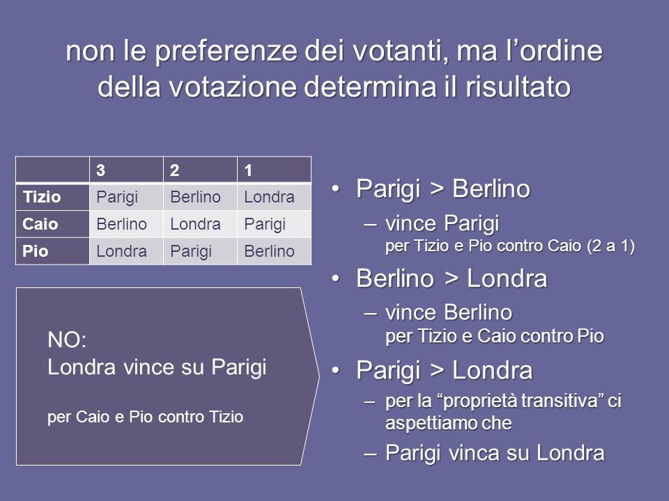 non le preferenze dei votanti, ma l'ordine della votazione determina il risultato