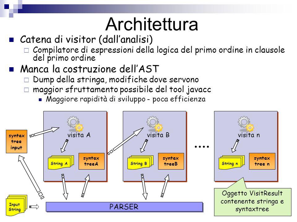 Oggetto VisitResult contenente stringa e syntaxtree