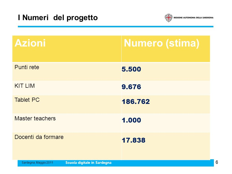 Azioni Numero (stima) I Numeri del progetto 5.500 9.676 186.762 1.000