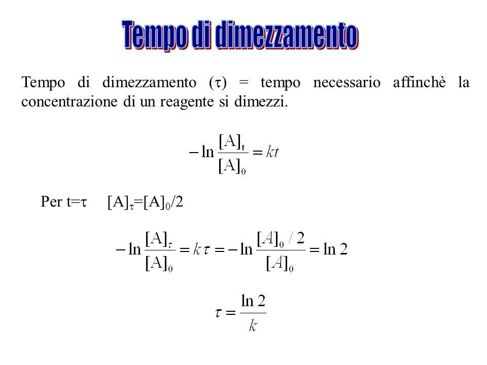 Tempo di dimezzamento Tempo di dimezzamento () = tempo necessario affinchè la concentrazione di un reagente si dimezzi.