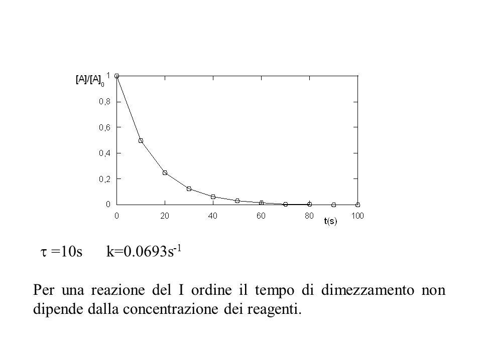  =10s k=0.0693s-1 Per una reazione del I ordine il tempo di dimezzamento non dipende dalla concentrazione dei reagenti.