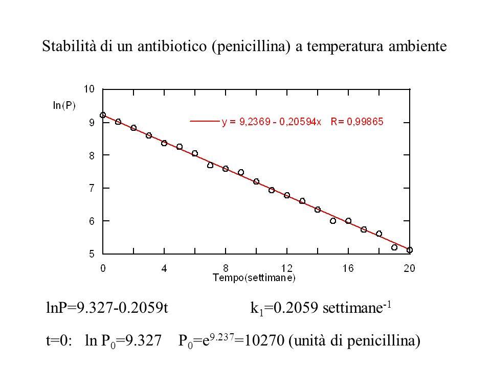 Stabilità di un antibiotico (penicillina) a temperatura ambiente