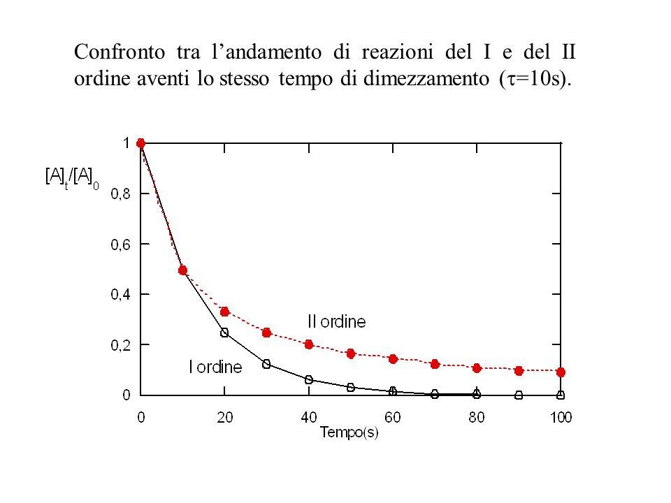 Confronto tra l'andamento di reazioni del I e del II ordine aventi lo stesso tempo di dimezzamento (=10s).