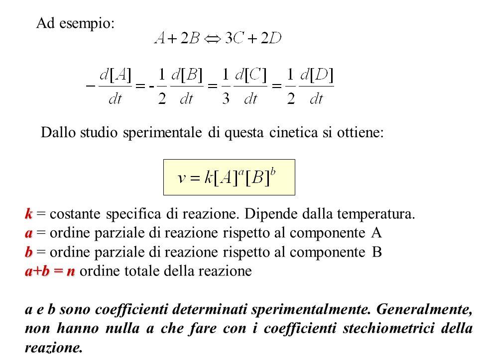 Ad esempio: Dallo studio sperimentale di questa cinetica si ottiene: k = costante specifica di reazione. Dipende dalla temperatura.