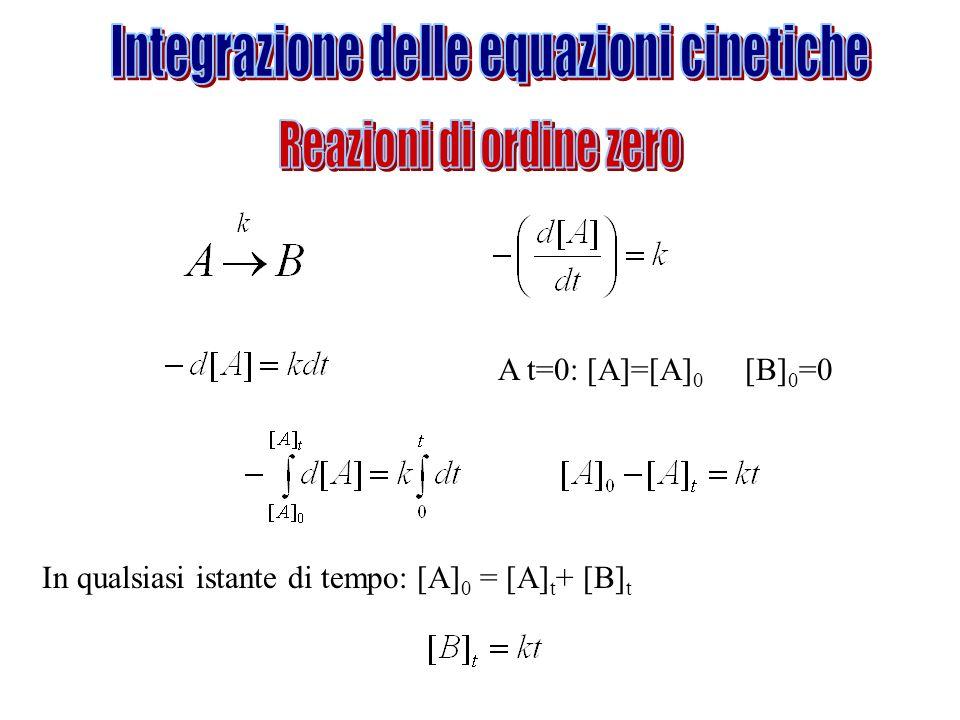 Integrazione delle equazioni cinetiche