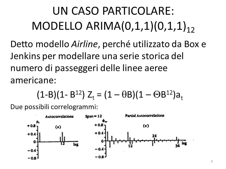UN CASO PARTICOLARE: MODELLO ARIMA(0,1,1)(0,1,1)12