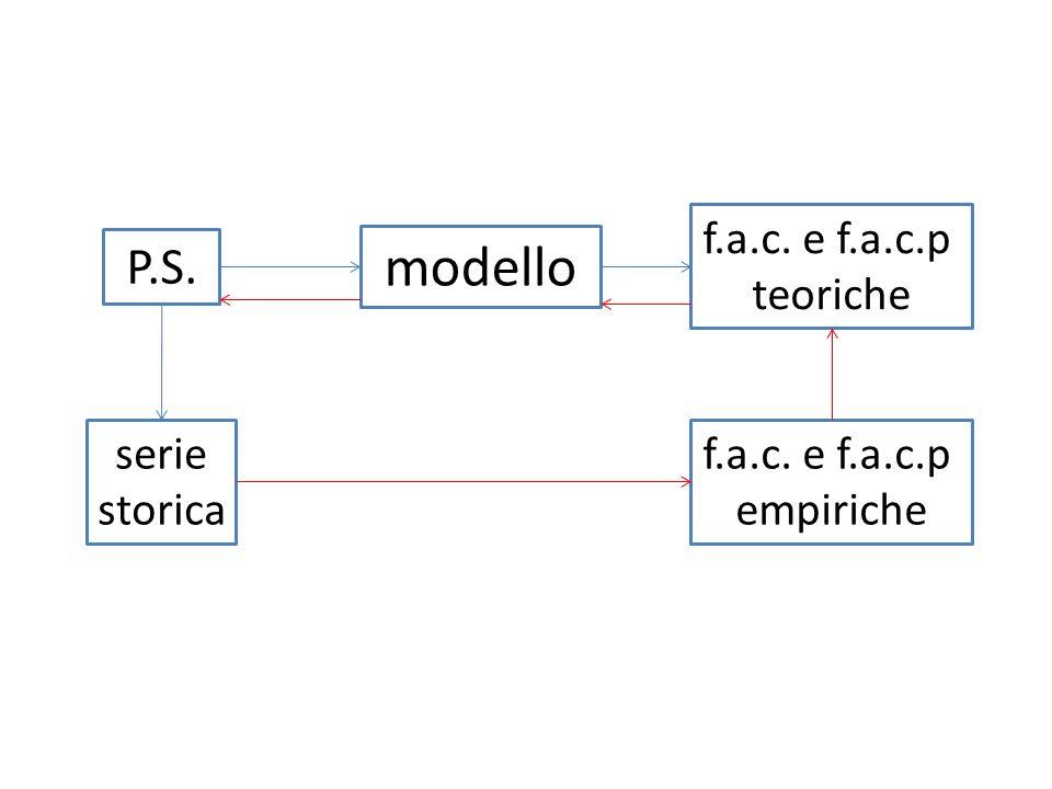 modello P.S. f.a.c. e f.a.c.p teoriche serie storica f.a.c. e f.a.c.p