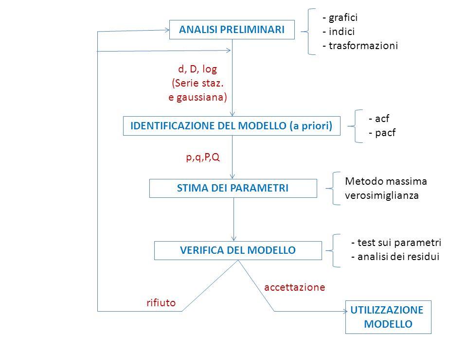 IDENTIFICAZIONE DEL MODELLO (a priori)