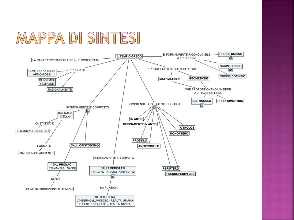 Mappa di sintesi