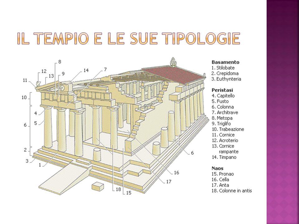 Il tempio e le sue tipologie