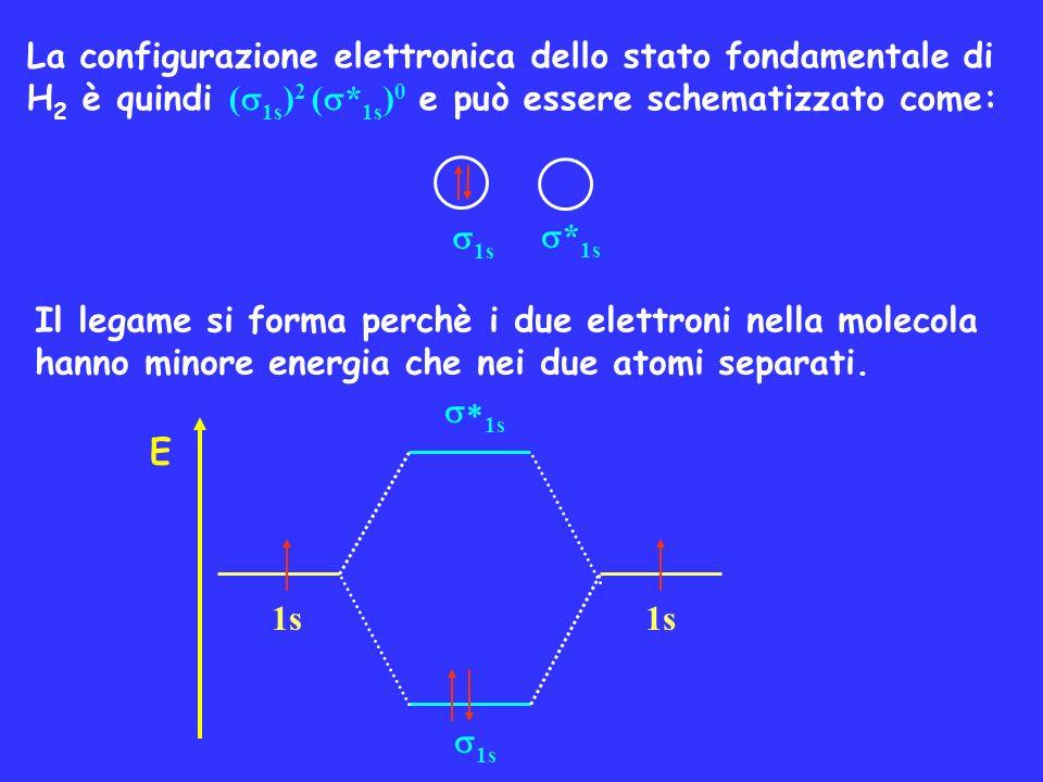 La configurazione elettronica dello stato fondamentale di H2 è quindi (1s)2 (*1s)0 e può essere schematizzato come: