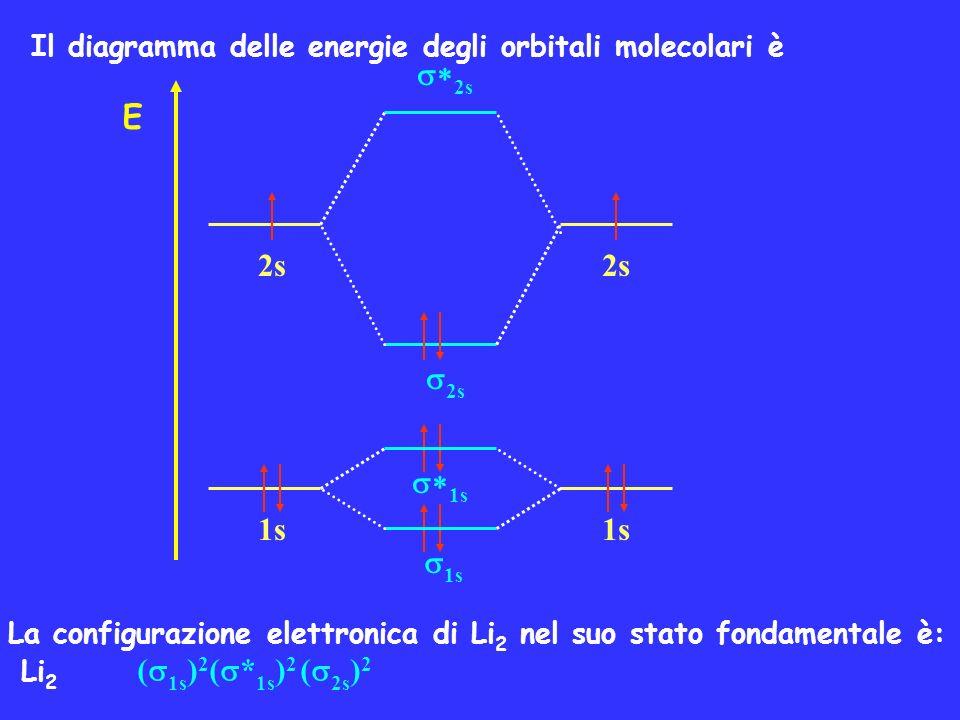 Il diagramma delle energie degli orbitali molecolari è