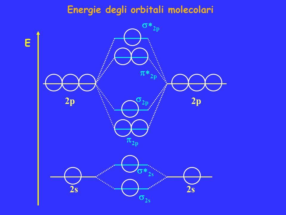 Energie degli orbitali molecolari