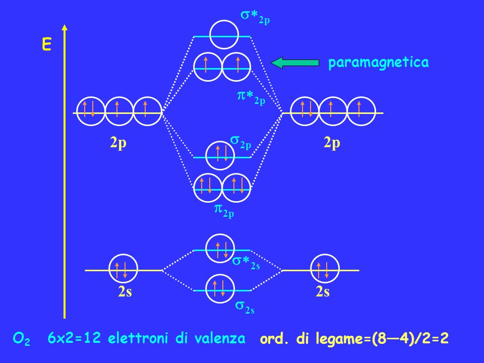 *2p E p*2p 2p 2p p2p *2s 2s 2s paramagnetica