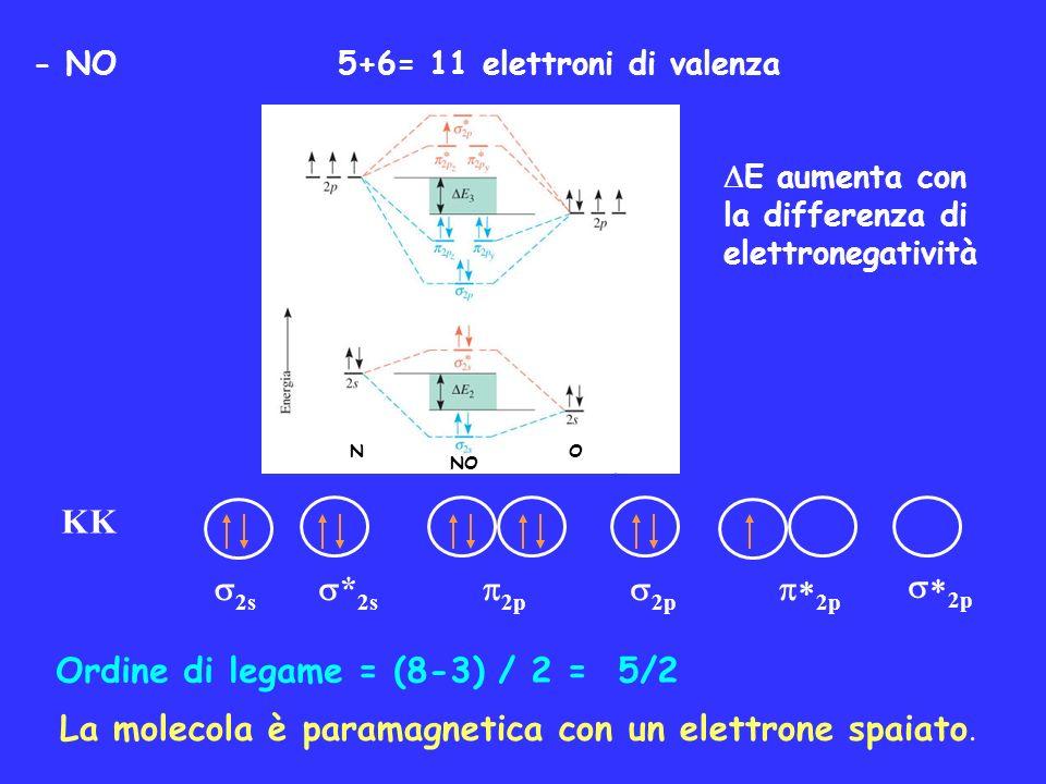 Ordine di legame = (8-3) / 2 = 5/2