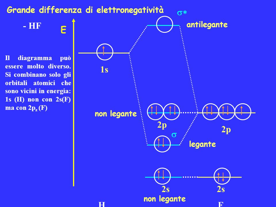 *  - HF E 1s H 2p 2p 2s F 2s Grande differenza di elettronegatività