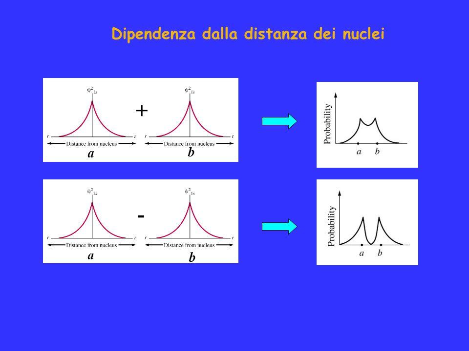 Dipendenza dalla distanza dei nuclei