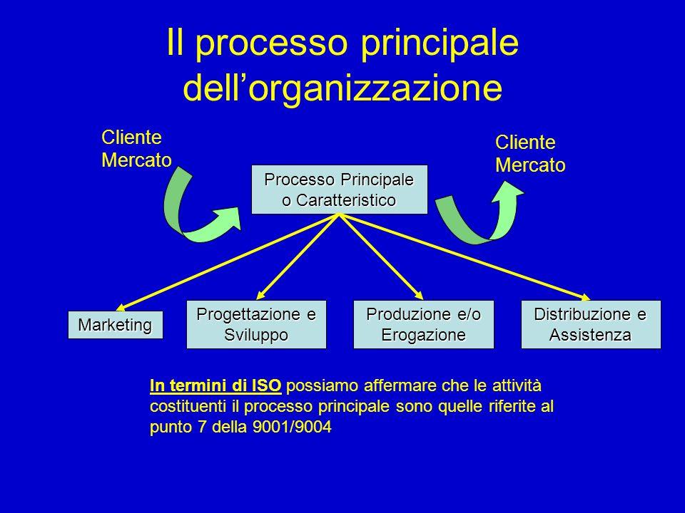 Il processo principale dell'organizzazione