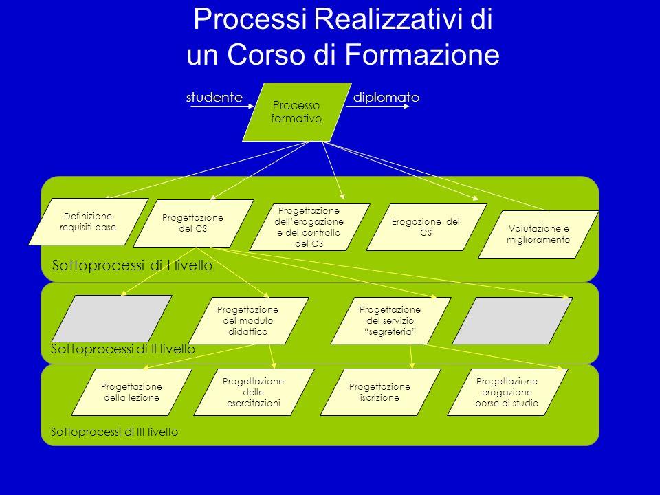 Processi Realizzativi di un Corso di Formazione