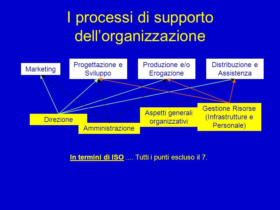 I processi di supporto dell'organizzazione