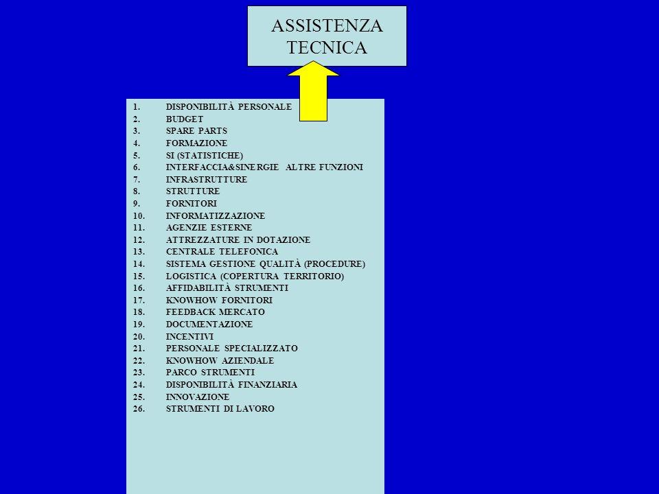 ASSISTENZA TECNICA DISPONIBILITÀ PERSONALE BUDGET SPARE PARTS