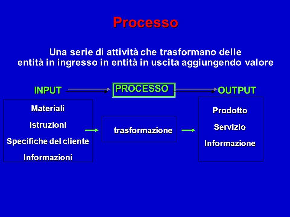 Processo Una serie di attività che trasformano delle