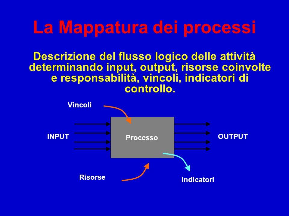 La Mappatura dei processi