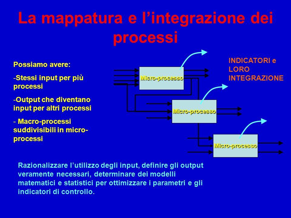 La mappatura e l'integrazione dei processi
