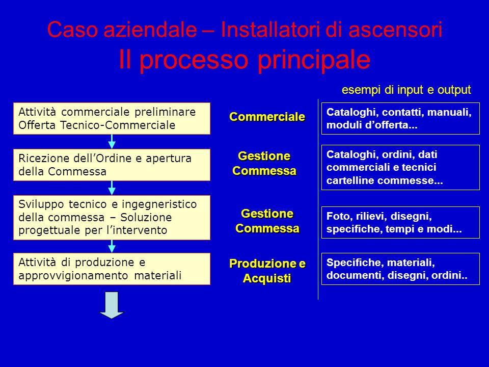 Caso aziendale – Installatori di ascensori Il processo principale