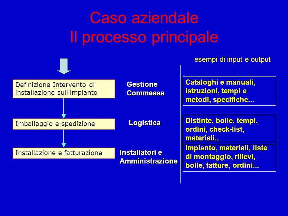 Caso aziendale Il processo principale
