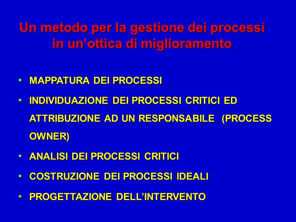 Un metodo per la gestione dei processi in un'ottica di miglioramento