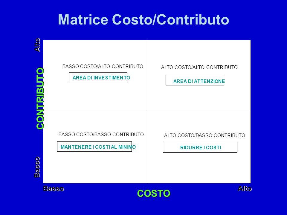 Matrice Costo/Contributo