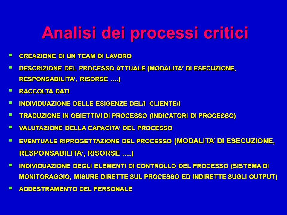 Analisi dei processi critici
