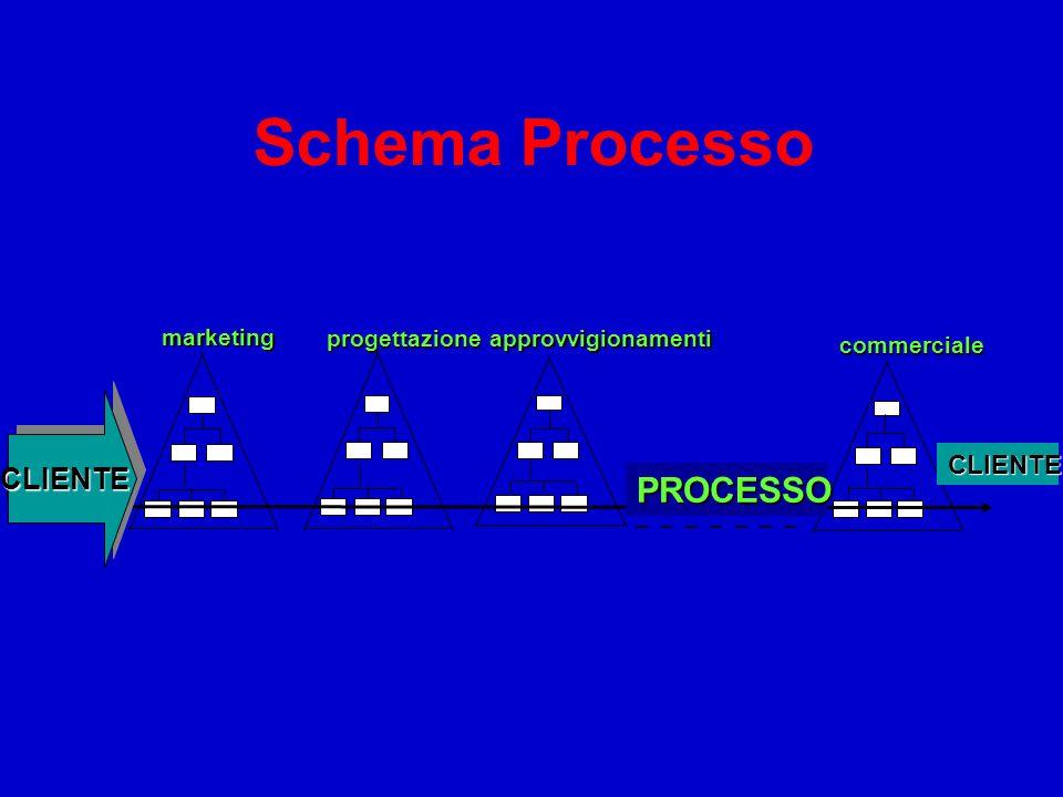 Schema Processo PROCESSO CLIENTE CLIENTE CLIENTE marketing