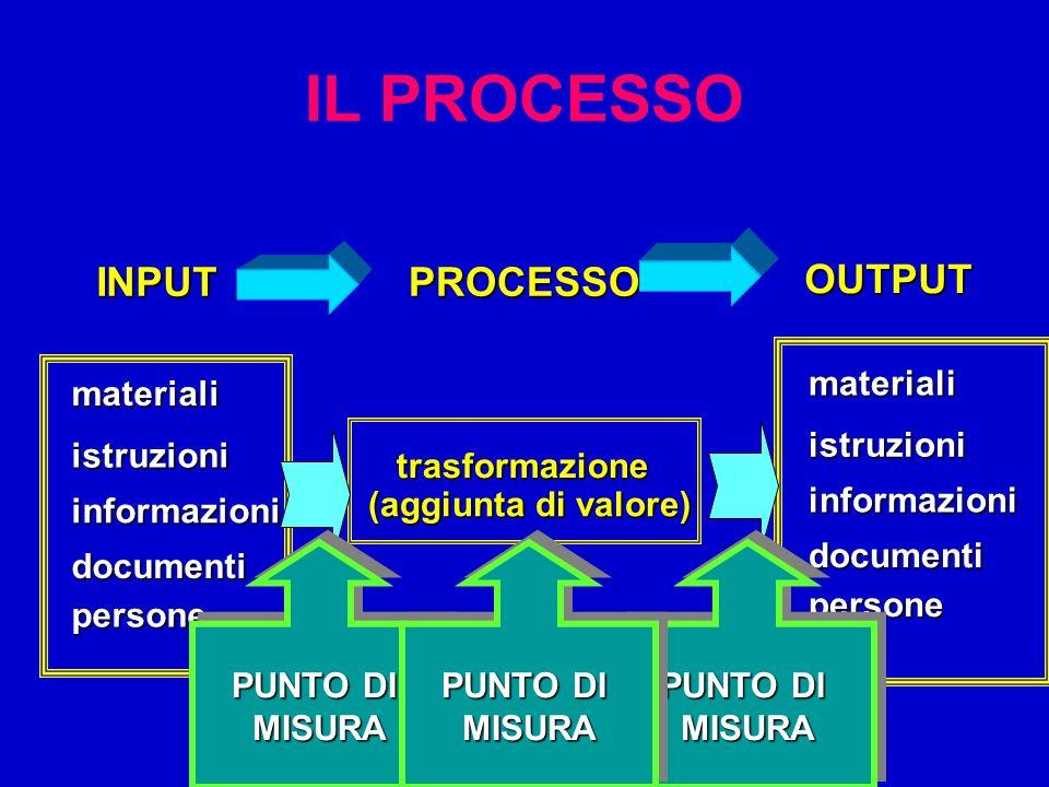 IL PROCESSO INPUT PROCESSO OUTPUT materiali istruzioni informazioni