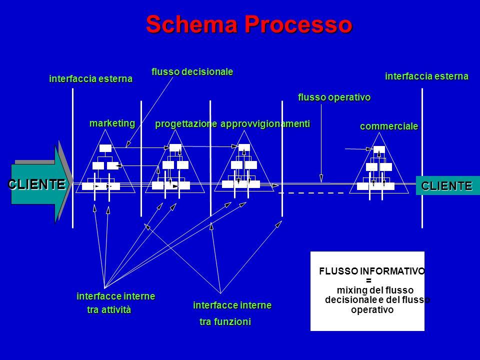 Schema Processo CLIENTE CLIENTE flusso decisionale interfaccia esterna