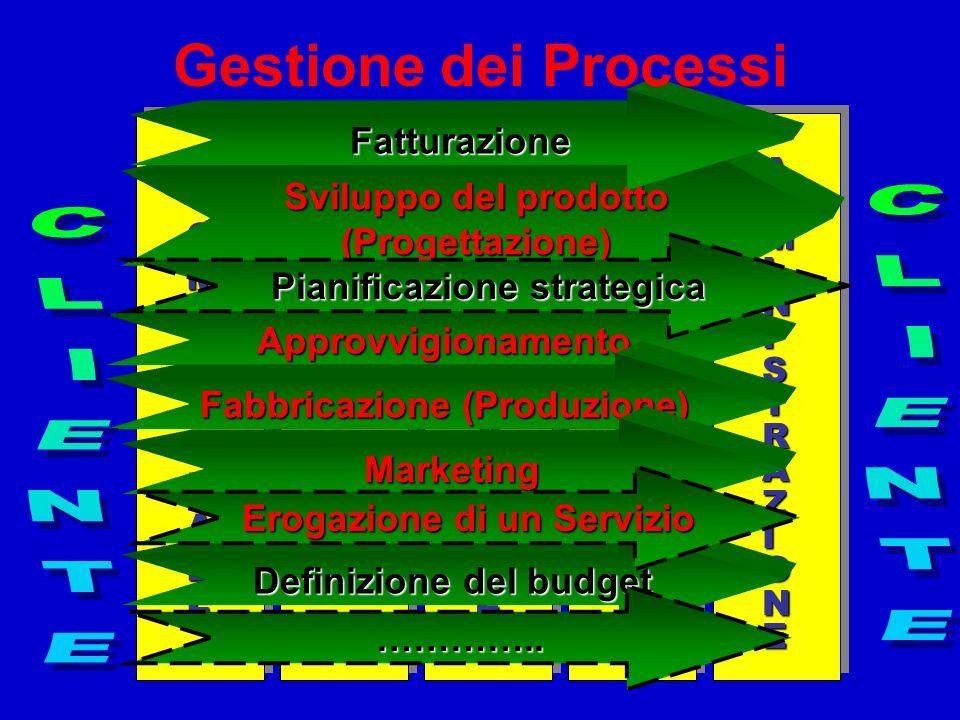 Gestione dei Processi CLIENTE CLIENTE Fatturazione