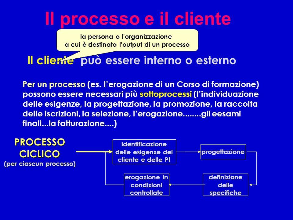 Il processo e il cliente