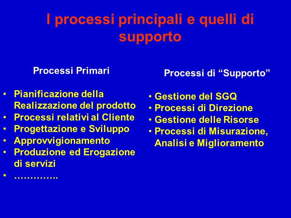 I processi principali e quelli di supporto