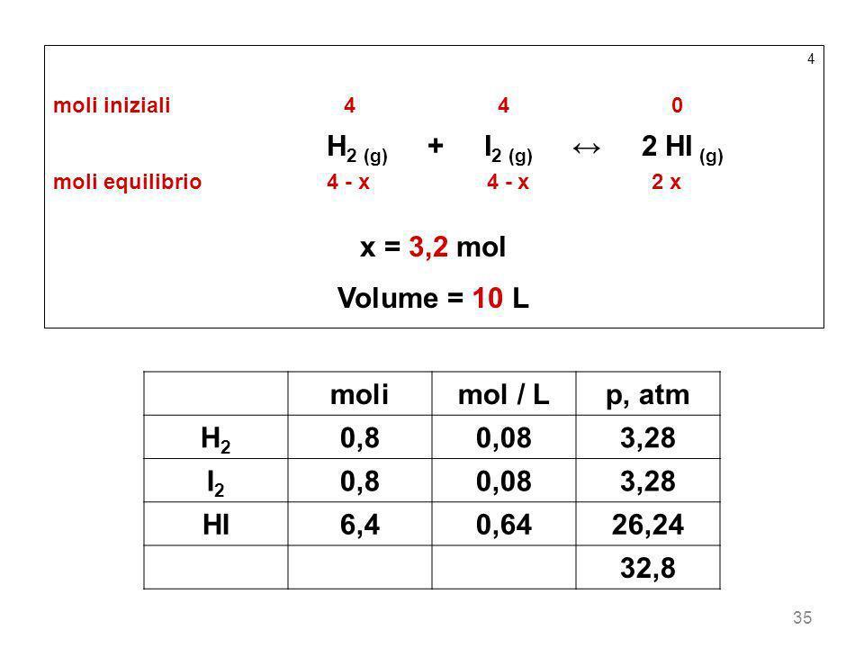 H2 (g) + I2 (g) ↔ 2 HI (g) x = 3,2 mol Volume = 10 L moli mol / L