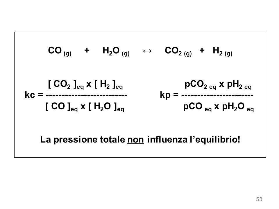 CO (g) + H2O (g) ↔ CO2 (g) + H2 (g)