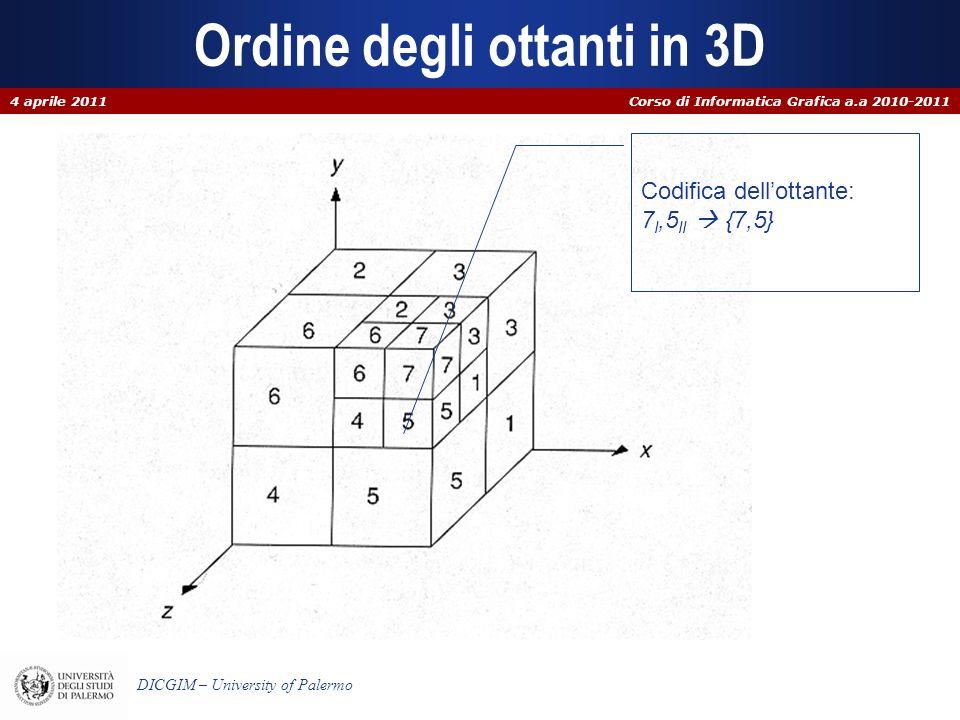 Ordine degli ottanti in 3D