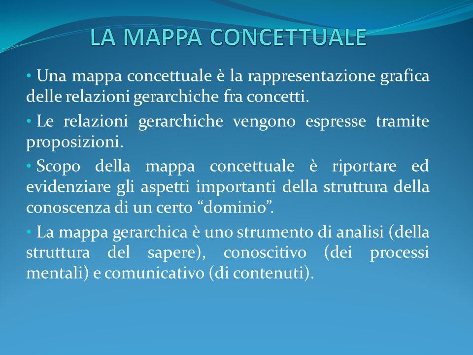 LA MAPPA CONCETTUALE Una mappa concettuale è la rappresentazione grafica delle relazioni gerarchiche fra concetti.