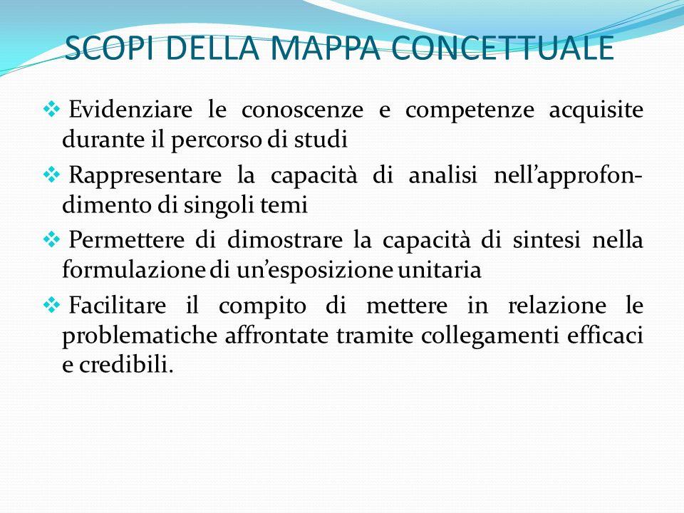 SCOPI DELLA MAPPA CONCETTUALE